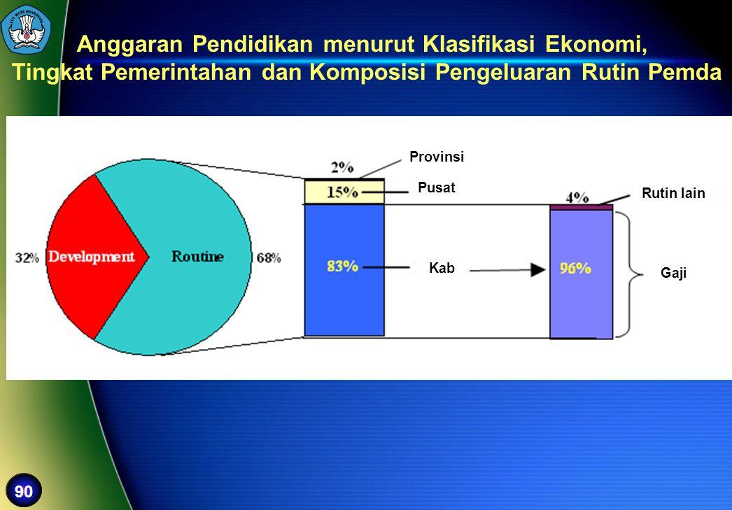 90 Anggaran Pendidikan menurut Klasifikasi Ekonomi, Tingkat Pemerintahan dan Komposisi Pengeluaran Rutin Pemda Kab Pusat Provinsi Gaji Rutin lain