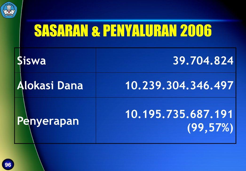 96 SASARAN & PENYALURAN 2006 Siswa39.704.824 Alokasi Dana10.239.304.346.497 Penyerapan 10.195.735.687.191 (99,57%)
