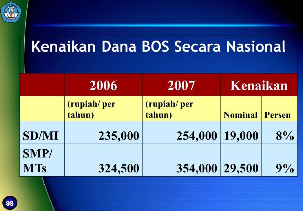 98 Kenaikan Dana BOS Secara Nasional 20062007Kenaikan (rupiah/ per tahun) NominalPersen SD/MI235,000254,00019,0008% SMP/ MTs324,500354,00029,5009%