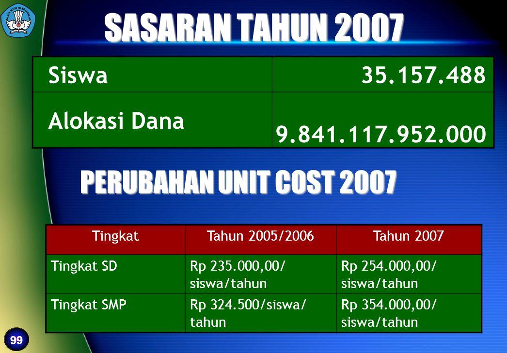 99 SASARAN TAHUN 2007 Siswa35.157.488 Alokasi Dana 9.841.117.952.000 PERUBAHAN UNIT COST 2007 TingkatTahun 2005/2006Tahun 2007 Tingkat SDRp 235.000,00