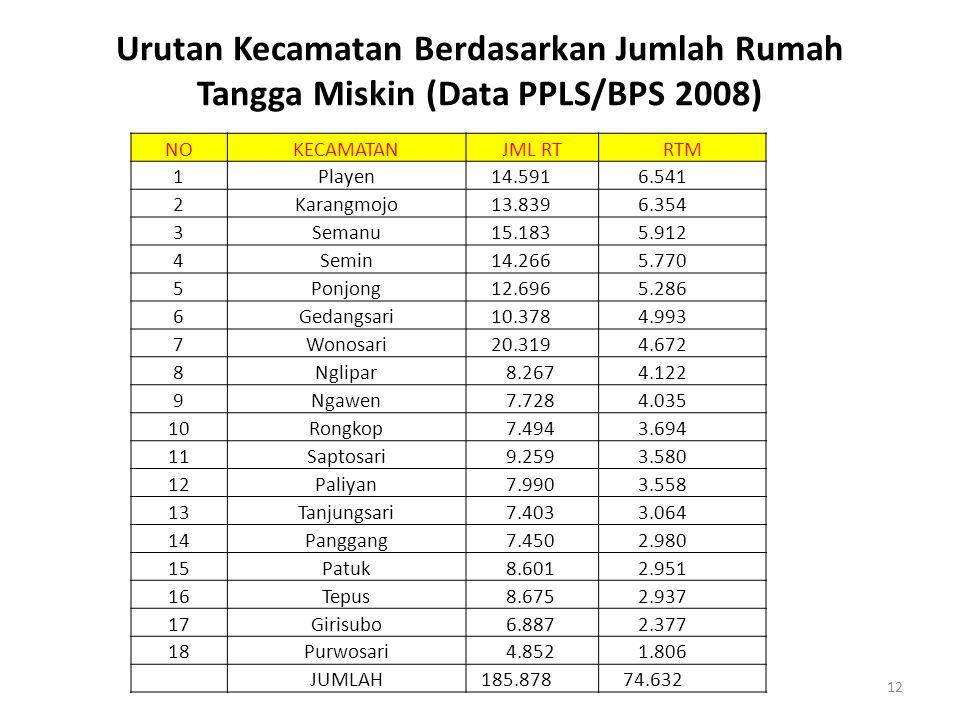 Urutan Kecamatan Berdasarkan Jumlah Rumah Tangga Miskin (Data PPLS/BPS 2008) 12 NOKECAMATANJML RTRTM 1Playen 14.591 6.541 2Karangmojo 13.839 6.354 3Se