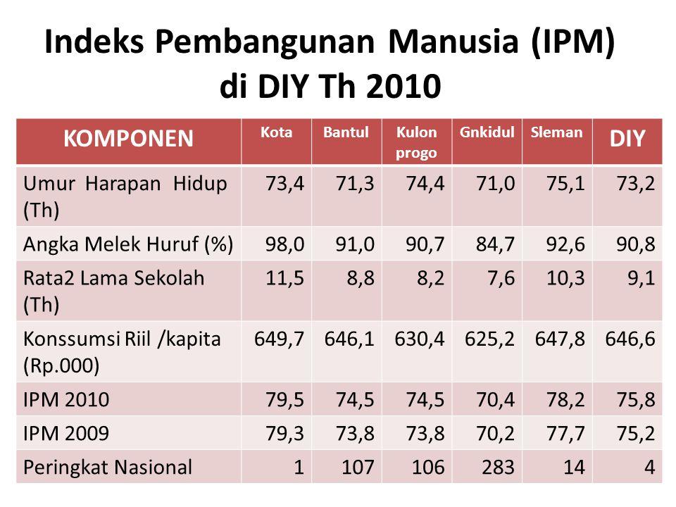 Indeks Pembangunan Manusia (IPM) di DIY Th 2010 KOMPONEN KotaBantulKulon progo GnkidulSleman DIY Umur Harapan Hidup (Th) 73,471,374,471,075,173,2 Angk