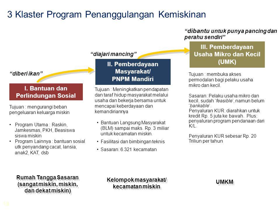 3 Klaster Program Penanggulangan Kemiskinan •Bantuan Langsung Masyarakat (BLM) sampai maks. Rp. 3 miliar untuk kecamatan miskin. •Fasilitasi dan bimbi
