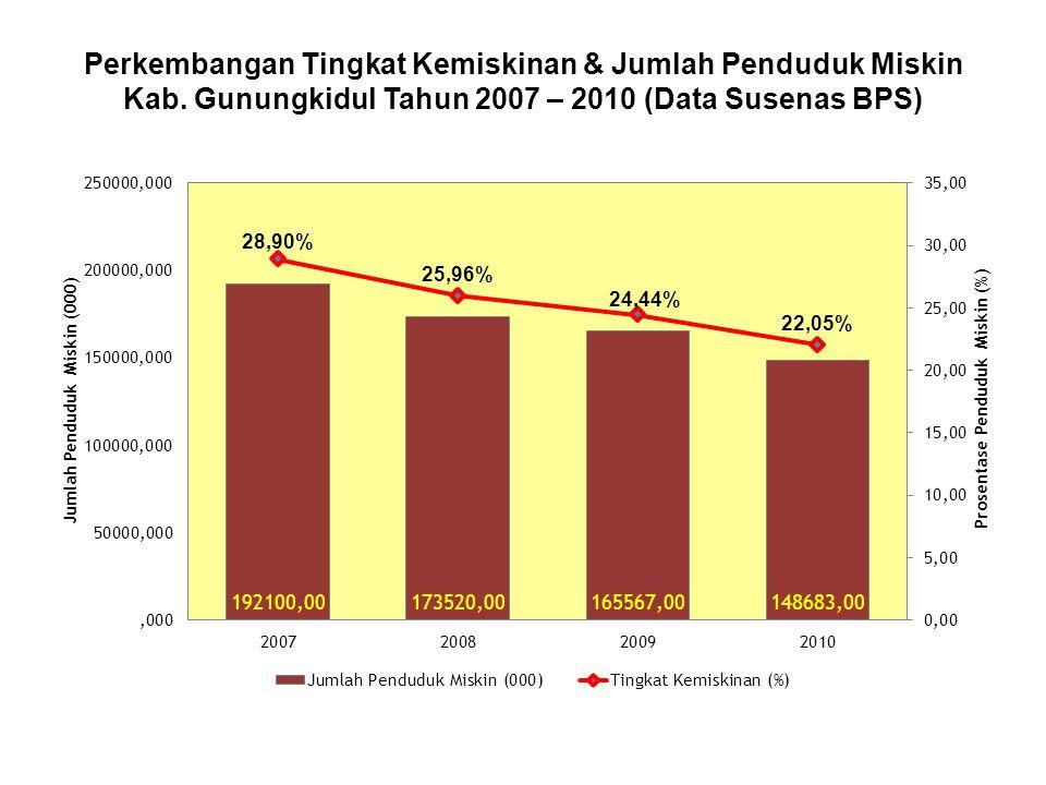 Perkembangan Tingkat Kemiskinan & Jumlah Penduduk Miskin Kab. Gunungkidul Tahun 2007 – 2010 (Data Susenas BPS) 28,90% 25,96% 24,44% 22,05%