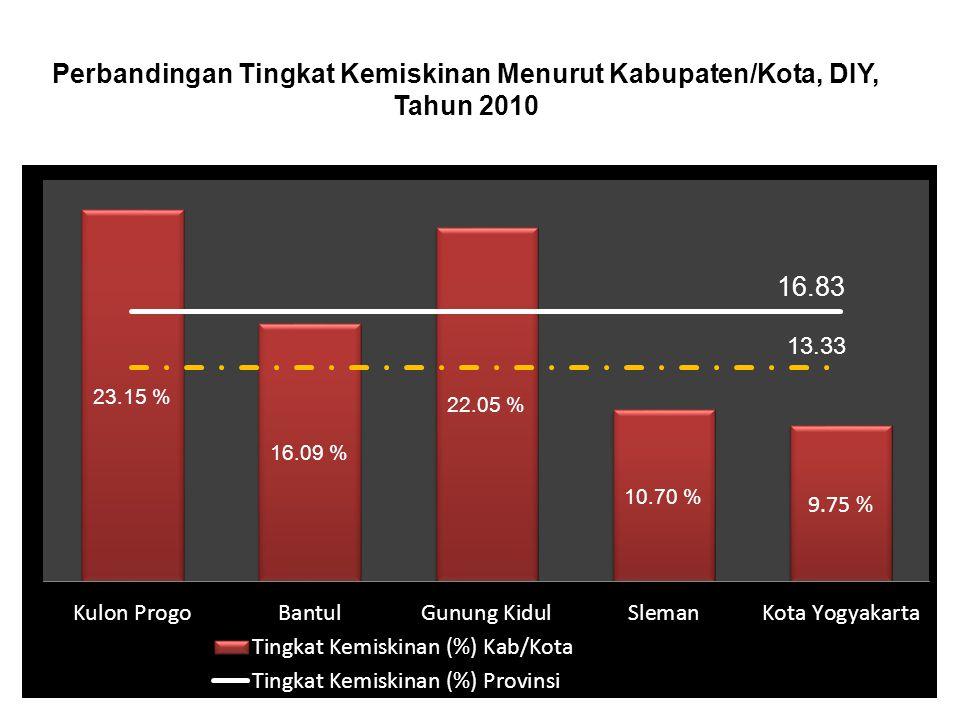 Profil Tingkat Kemiskinan Tahun 2009 Rata-rata Nasional = 12,36 Sumber: BPS (2010) Tingkat Kemiskinan tertinggi/terburuk PAPUA Tingkat Kemiskinan terendah/terbaik DKI Provinsi DIY urutan ke 24, atau termasuk 10 provinsi terendah/terburuk