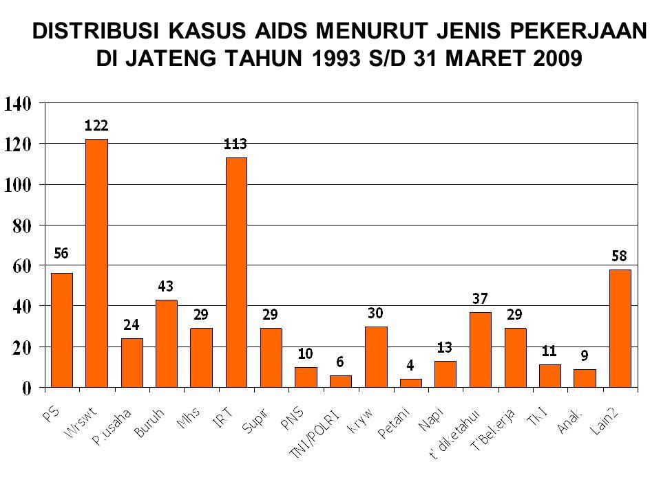 DISTRIBUSI KASUS AIDS MENURUT JENIS PEKERJAAN DI JATENG TAHUN 1993 S/D 31 MARET 2009