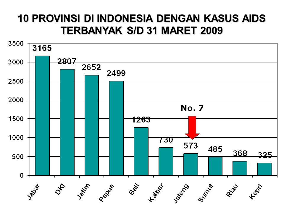 10 PROVINSI DI INDONESIA DENGAN KASUS AIDS TERBANYAK S/D 31 MARET 2009 No. 7