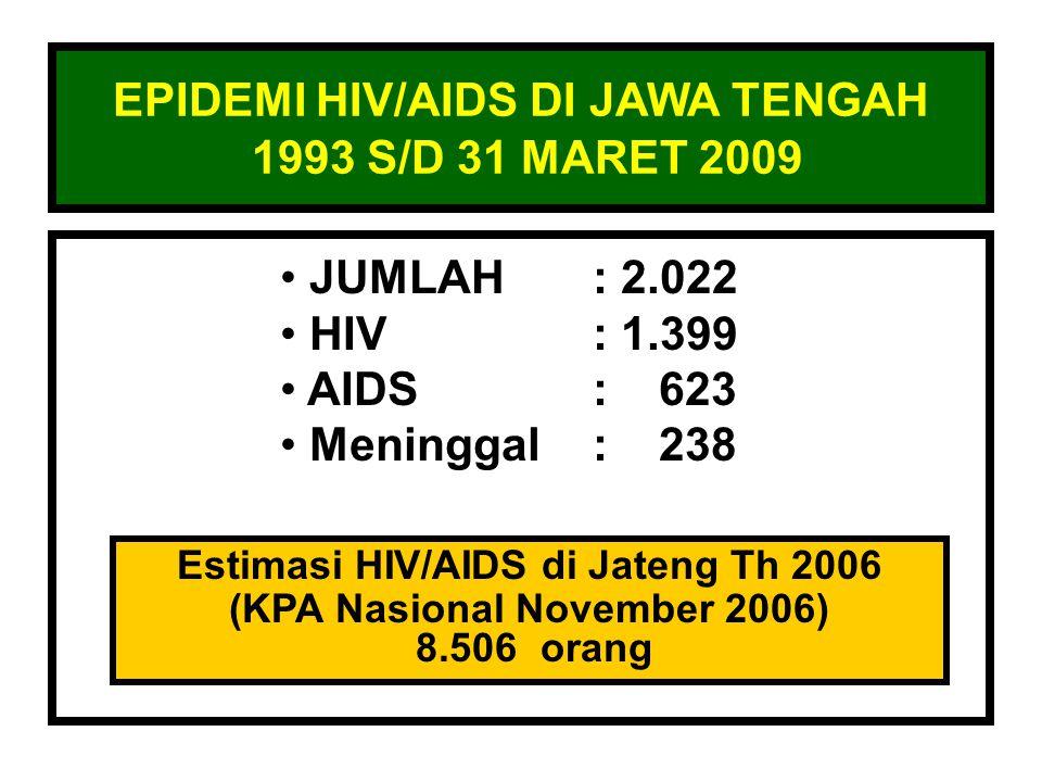 EPIDEMI HIV/AIDS DI JAWA TENGAH 1993 S/D 31 MARET 2009 • JUMLAH: 2.022 • HIV: 1.399 • AIDS: 623 • Meninggal: 238 Estimasi HIV/AIDS di Jateng Th 2006 (KPA Nasional November 2006) 8.506 orang