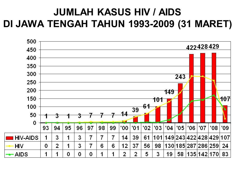 JUMLAH KASUS HIV / AIDS DI JAWA TENGAH TAHUN 1993-2009 (31 MARET)