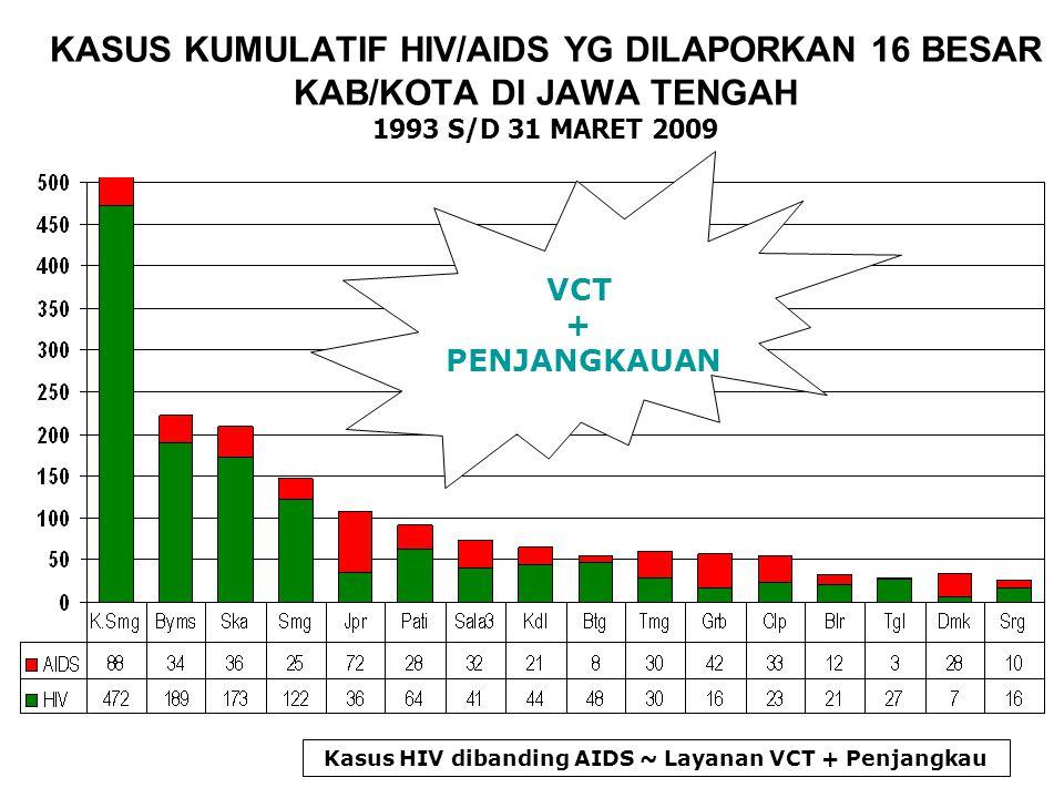 KASUS KUMULATIF HIV/AIDS YG DILAPORKAN 16 BESAR KAB/KOTA DI JAWA TENGAH 1993 S/D 31 MARET 2009 Kasus HIV dibanding AIDS ~ Layanan VCT + Penjangkau VCT + PENJANGKAUAN
