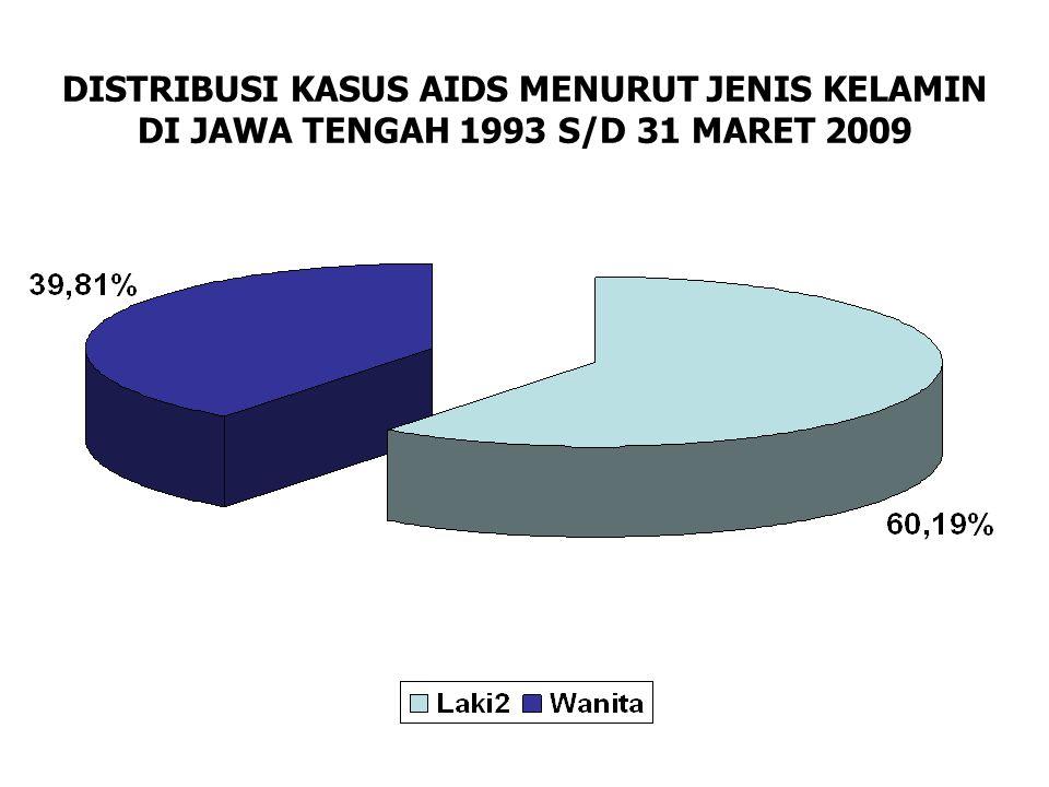 DISTRIBUSI KASUS AIDS MENURUT JENIS KELAMIN DI JAWA TENGAH 1993 S/D 31 MARET 2009