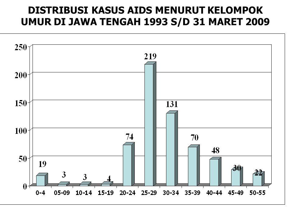DISTRIBUSI KASUS AIDS MENURUT KELOMPOK UMUR DI JAWA TENGAH 1993 S/D 31 MARET 2009
