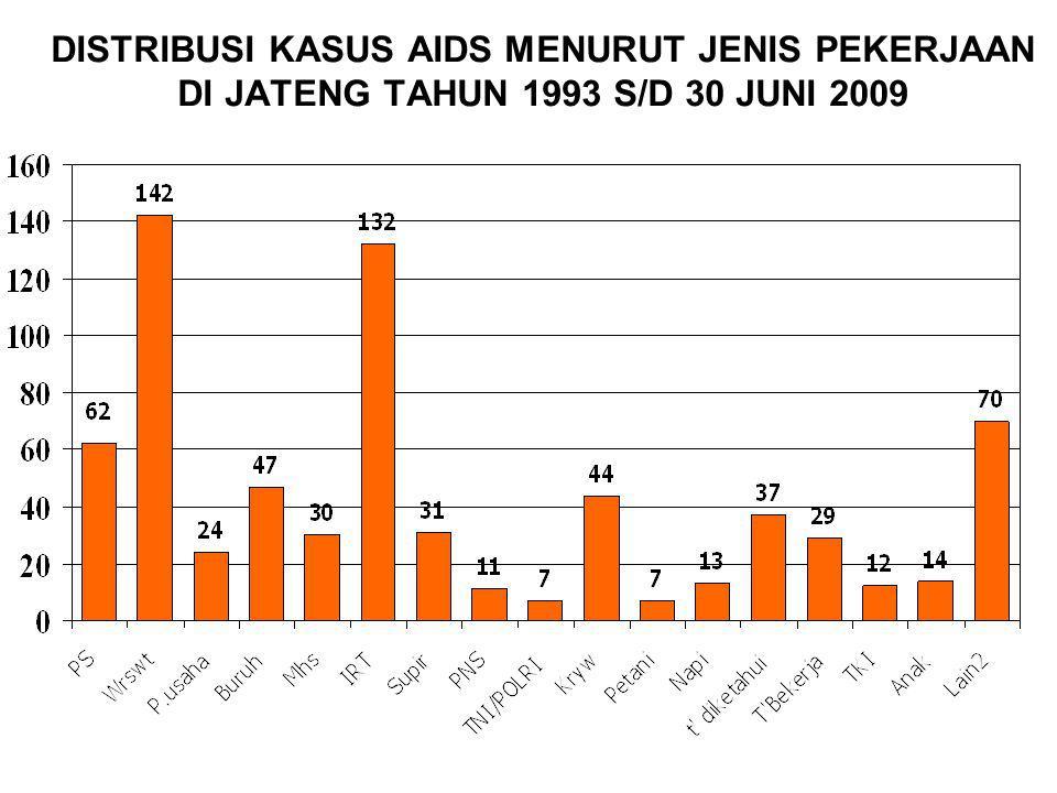 DISTRIBUSI KASUS AIDS MENURUT JENIS PEKERJAAN DI JATENG TAHUN 1993 S/D 30 JUNI 2009
