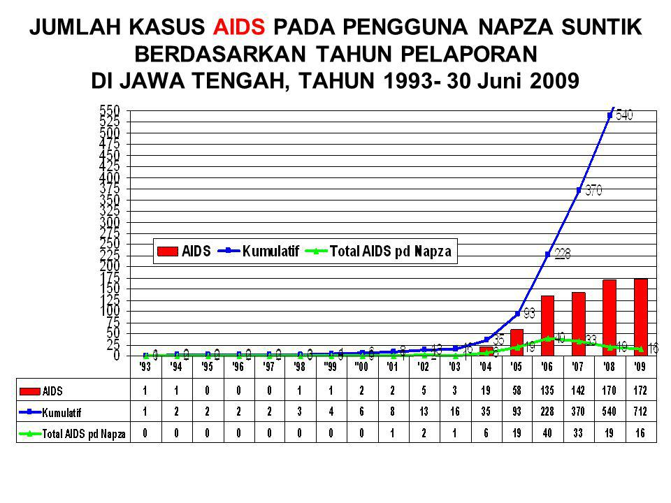 JUMLAH KASUS AIDS PADA PENGGUNA NAPZA SUNTIK BERDASARKAN TAHUN PELAPORAN DI JAWA TENGAH, TAHUN 1993- 30 Juni 2009