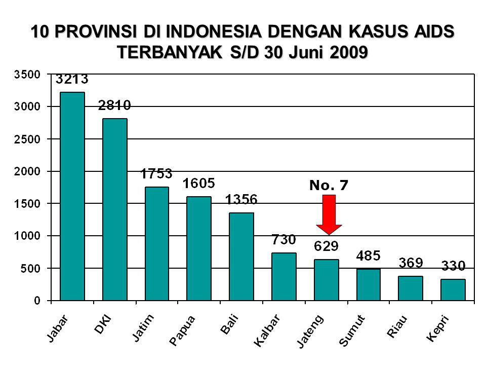 10 PROVINSI DI INDONESIA DENGAN KASUS AIDS TERBANYAK S/D 30 Juni 2009 No. 7
