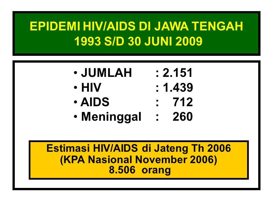 EPIDEMI HIV/AIDS DI JAWA TENGAH 1993 S/D 30 JUNI 2009 • JUMLAH: 2.151 • HIV: 1.439 • AIDS: 712 • Meninggal: 260 Estimasi HIV/AIDS di Jateng Th 2006 (KPA Nasional November 2006) 8.506 orang