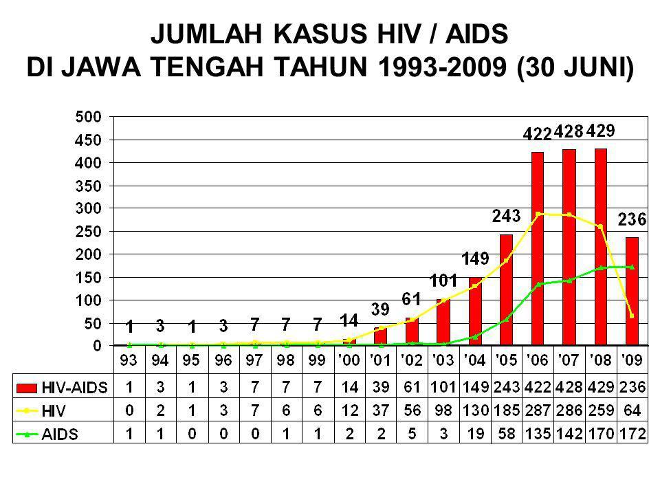 KASUS KUMULATIF HIV/AIDS YG DILAPORKAN 16 BESAR KAB/KOTA DI JAWA TENGAH 1993 S/D 30 JUNI 2009 Kasus HIV dibanding AIDS ~ Layanan VCT + Penjangkau VCT + PENJANGKAUAN