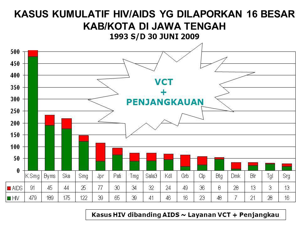DISTRIBUSI KASUS AIDS MENURUT JENIS KELAMIN DI JAWA TENGAH 1993 S/D 30 JUNI 2009