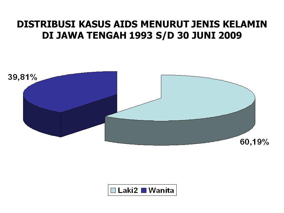 TREND KASUS AIDS MENURUT JENIS KELAMIN DI JATENG TAHUN 1993 S/D 30 JUNI 2009