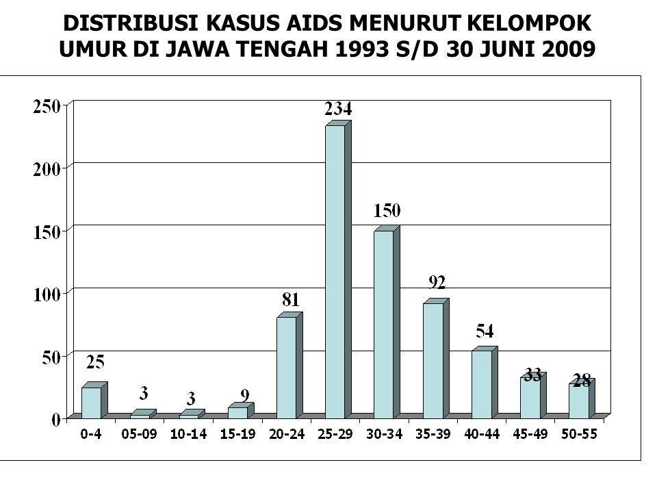 DISTRIBUSI KASUS AIDS MENURUT KELOMPOK UMUR DI JAWA TENGAH 1993 S/D 30 JUNI 2009
