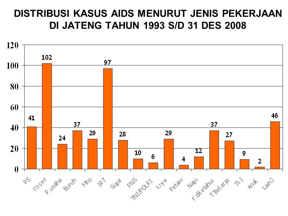 DISTRIBUSI KASUS AIDS MENURUT JENIS PEKERJAAN DI JATENG TAHUN 1993 S/D 31 DES 2008