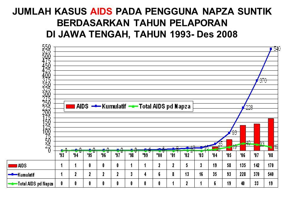 JUMLAH KASUS AIDS PADA PENGGUNA NAPZA SUNTIK BERDASARKAN TAHUN PELAPORAN DI JAWA TENGAH, TAHUN 1993- Des 2008