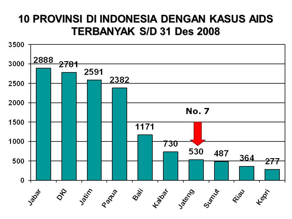 10 PROVINSI DI INDONESIA DENGAN KASUS AIDS TERBANYAK S/D 31 Des 2008 No. 7