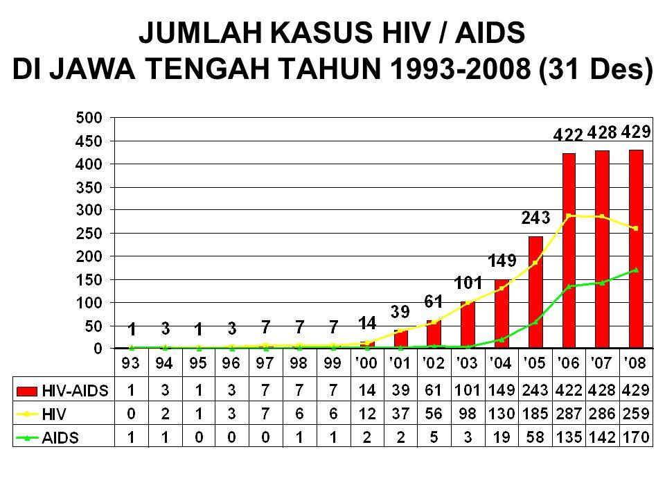 JUMLAH KASUS HIV / AIDS DI JAWA TENGAH TAHUN 1993-2008 (31 Des)