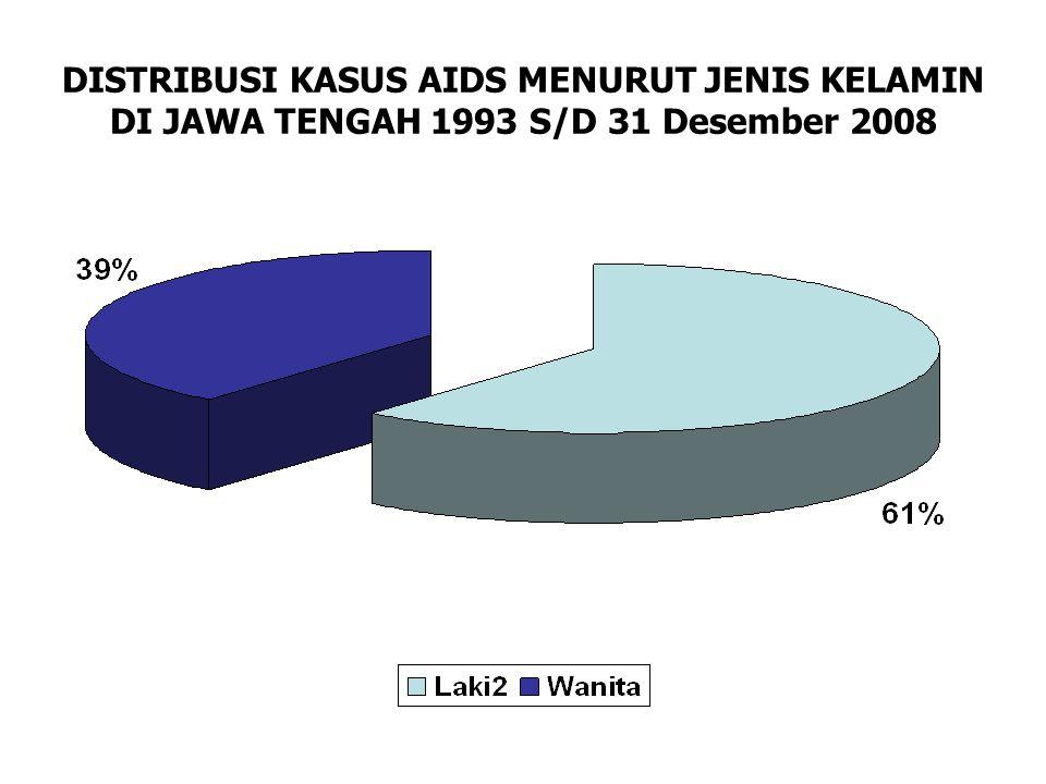 DISTRIBUSI KASUS AIDS MENURUT JENIS KELAMIN DI JAWA TENGAH 1993 S/D 31 Desember 2008