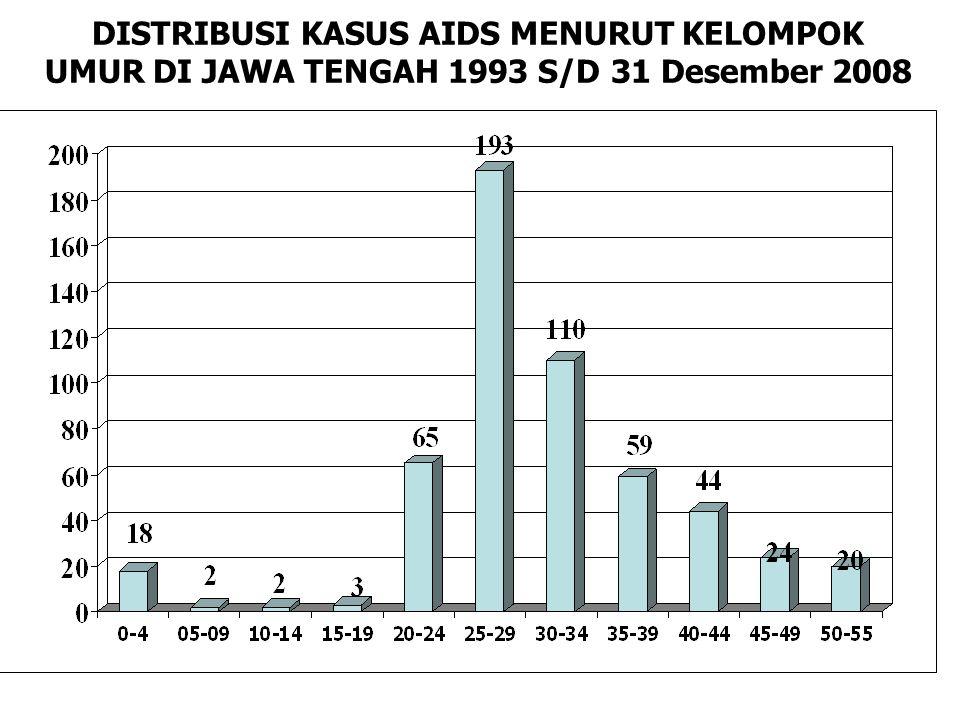 DISTRIBUSI KASUS AIDS MENURUT KELOMPOK UMUR DI JAWA TENGAH 1993 S/D 31 Desember 2008