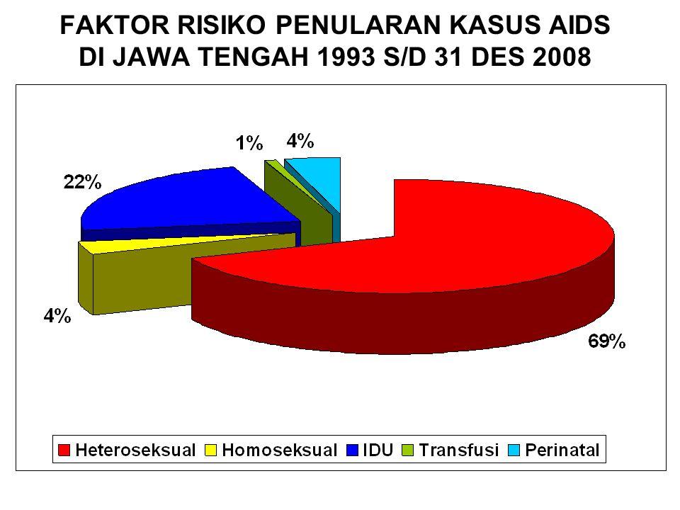 FAKTOR RISIKO PENULARAN KASUS AIDS DI JAWA TENGAH 1993 S/D 31 DES 2008