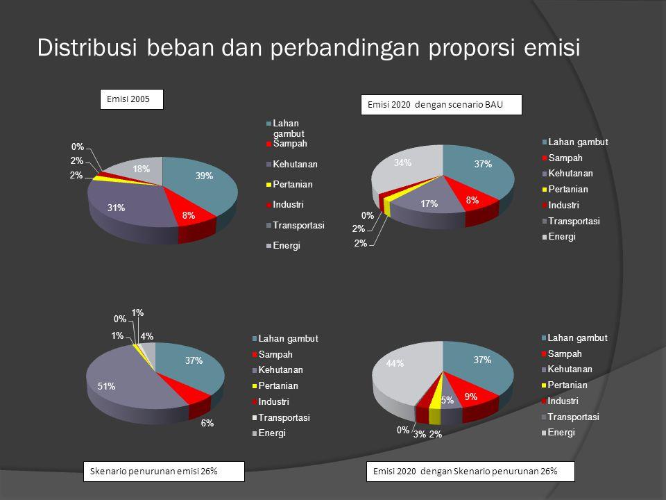 Distribusi beban dan perbandingan proporsi emisi Skenario penurunan emisi 26%Emisi 2020 dengan Skenario penurunan 26% Emisi 2005 Emisi 2020 dengan scenario BAU
