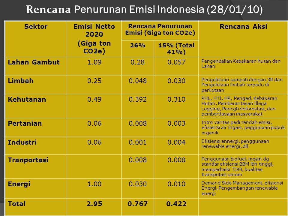 Rencana Penurunan Emisi Indonesia (28/01/10) SektorEmisi Netto 2020 (Giga ton CO2e) Rencana Penurunan Emisi (Giga ton CO2e) Rencana Aksi 26%15% (Total 41%) Lahan Gambut1.090.280.057 Pengendalian Kebakaran hutan dan Lahan Limbah0.250.0480.030 Pengelolaan sampah dengan 3R dan Pengelolaan limbah terpadu di perkotaan Kehutanan0.490.3920.310 RHL, HTI, HR, Penged.