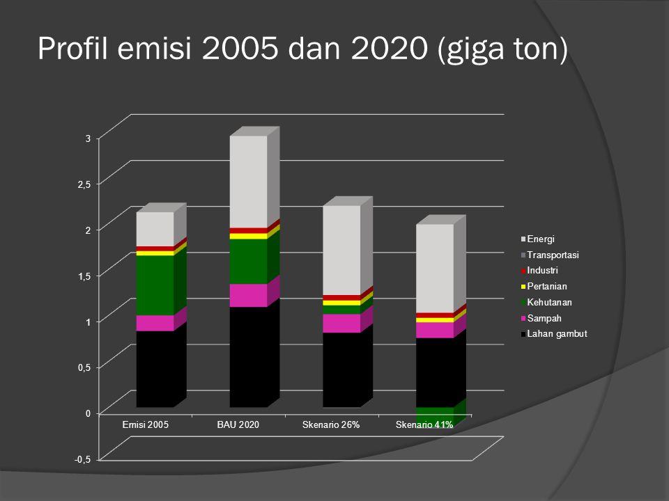 Profil emisi 2005 dan 2020 (giga ton)