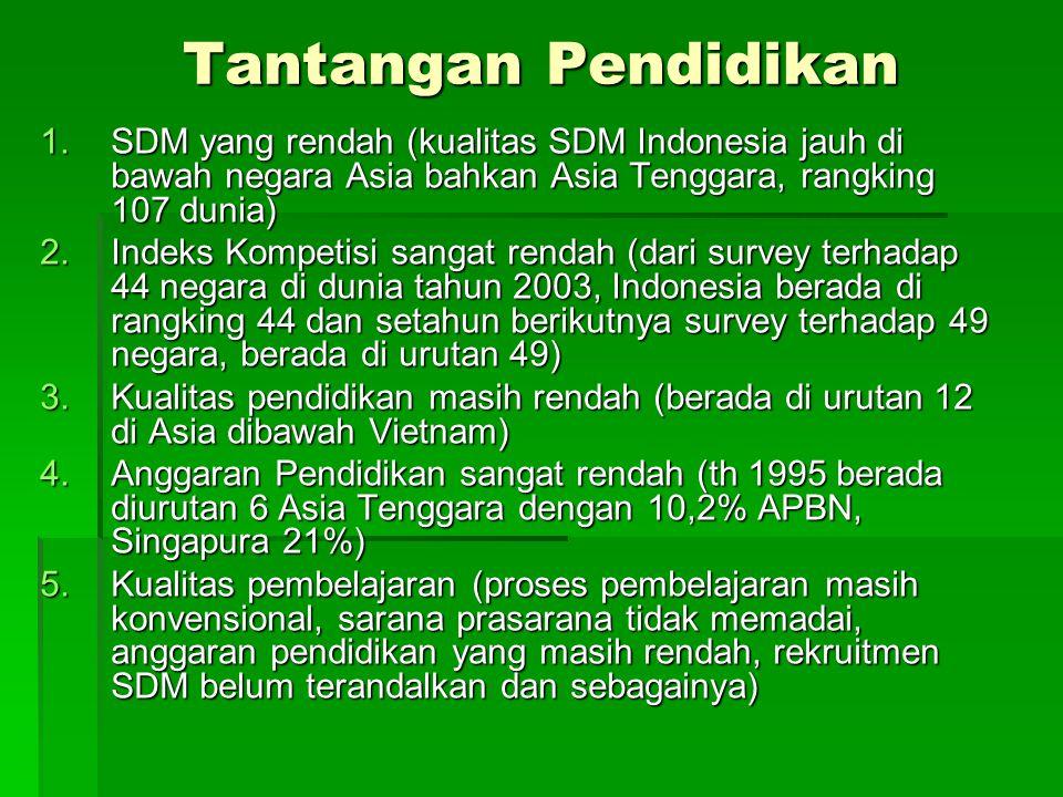 Tantangan Pendidikan 1.SDM yang rendah (kualitas SDM Indonesia jauh di bawah negara Asia bahkan Asia Tenggara, rangking 107 dunia) 2.Indeks Kompetisi
