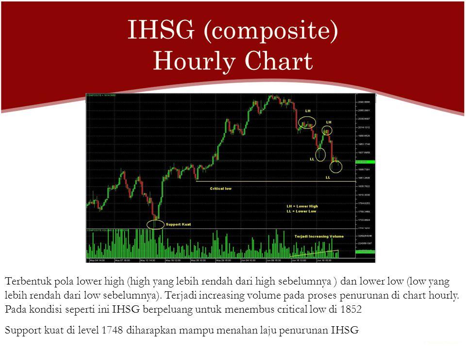 IHSG (composite) Hourly Chart Terbentuk pola lower high (high yang lebih rendah dari high sebelumnya ) dan lower low (low yang lebih rendah dari low sebelumnya).