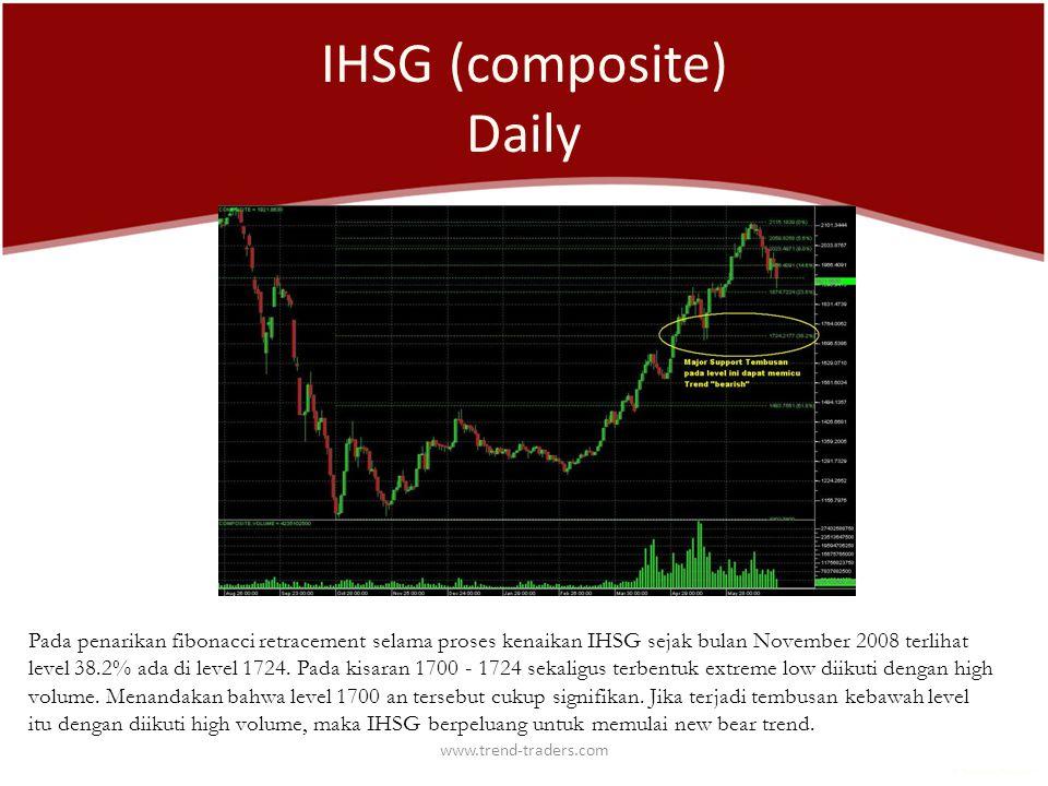 www.trend-traders.com IHSG (composite) Daily Pada penarikan fibonacci retracement selama proses kenaikan IHSG sejak bulan November 2008 terlihat level 38.2% ada di level 1724.