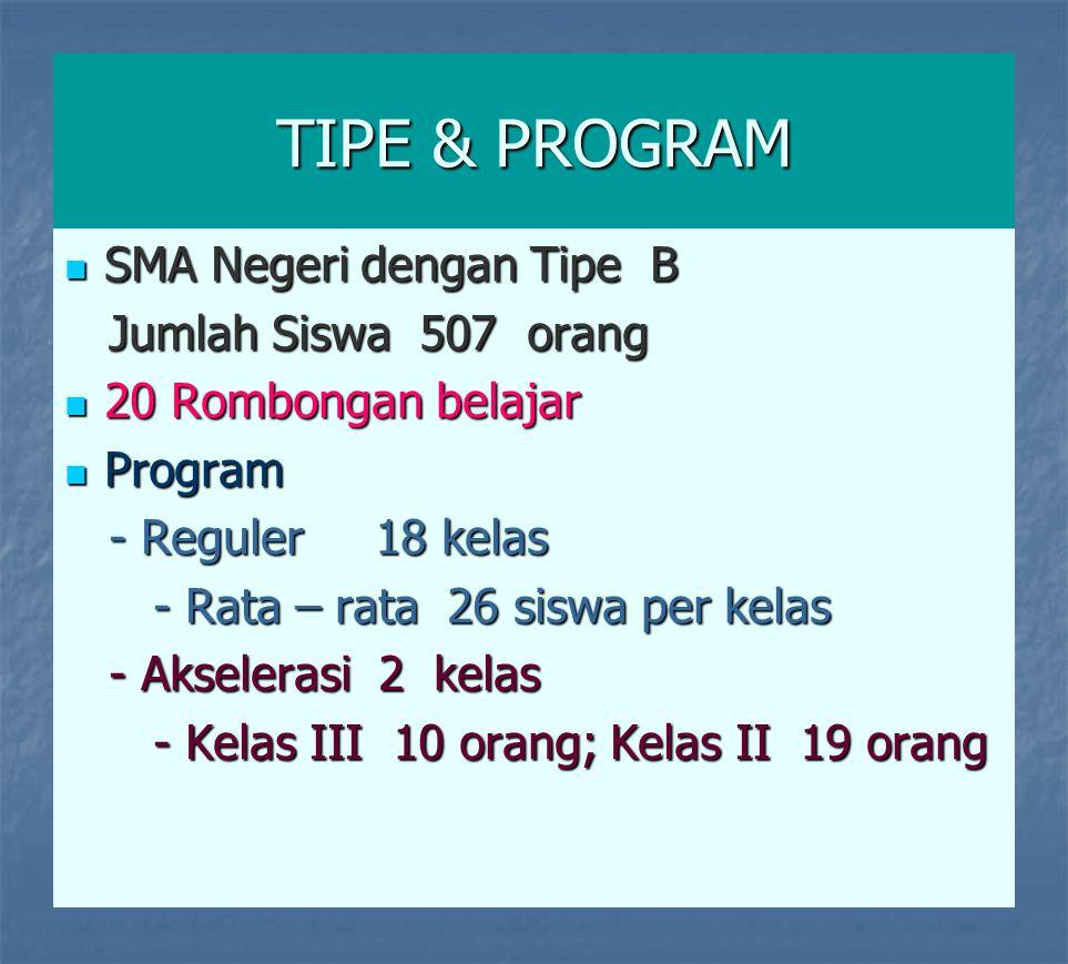 TIPE & PROGRAM  SMA Negeri dengan Tipe B Jumlah Siswa 507 orang Jumlah Siswa 507 orang  20 Rombongan belajar  Program - Reguler 18 kelas - Reguler