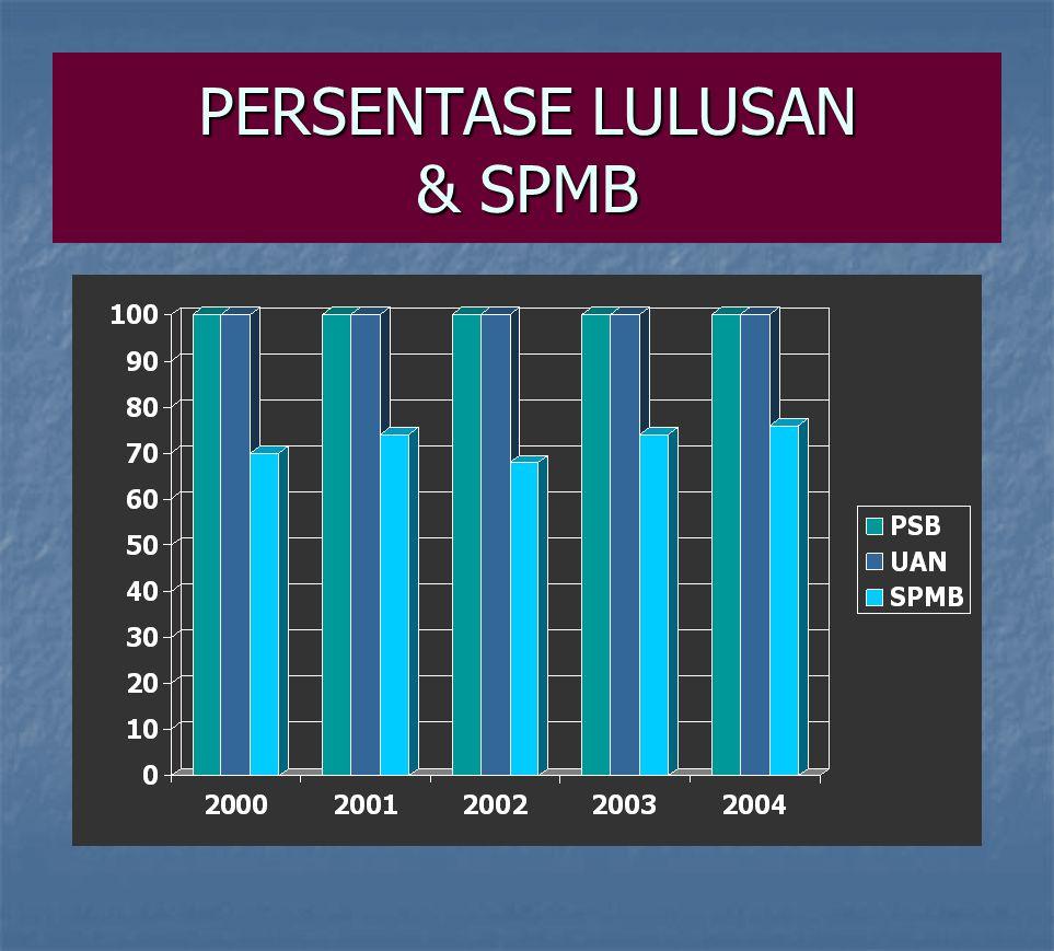 PERSENTASE LULUSAN & SPMB