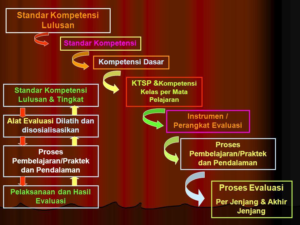 Standar Kompetensi Lulusan Standar Kompetensi Kompetensi Dasar Proses Pembelajaran/Praktek dan Pendalaman Instrumen / Perangkat Evaluasi KTSP & Kompet
