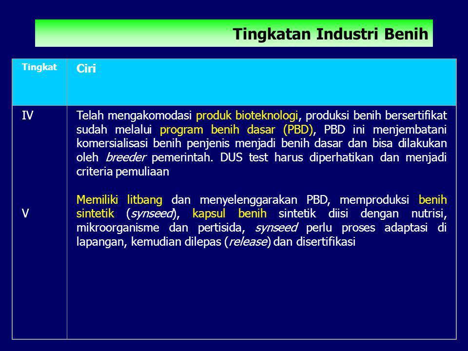 Tingkat Ciri IV V Telah mengakomodasi produk bioteknologi, produksi benih bersertifikat sudah melalui program benih dasar (PBD), PBD ini menjembatani