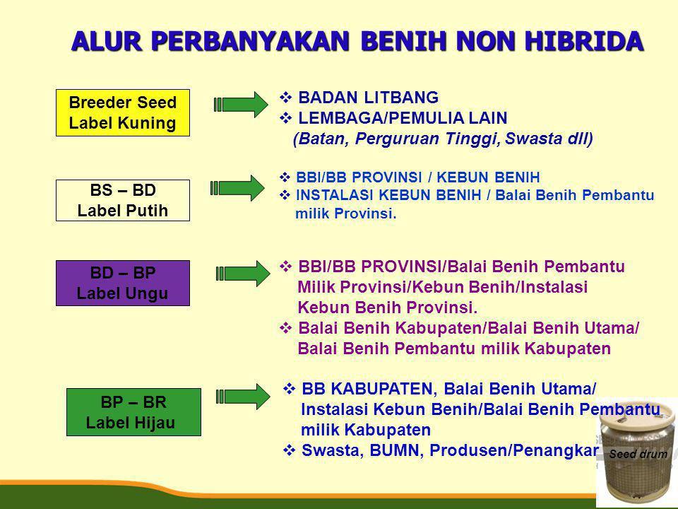 ALUR PERBANYAKAN BENIH NON HIBRIDA Breeder Seed Label Kuning BS – BD Label Putih BD – BP Label Ungu BP – BR Label Hijau  BADAN LITBANG  LEMBAGA/PEMU