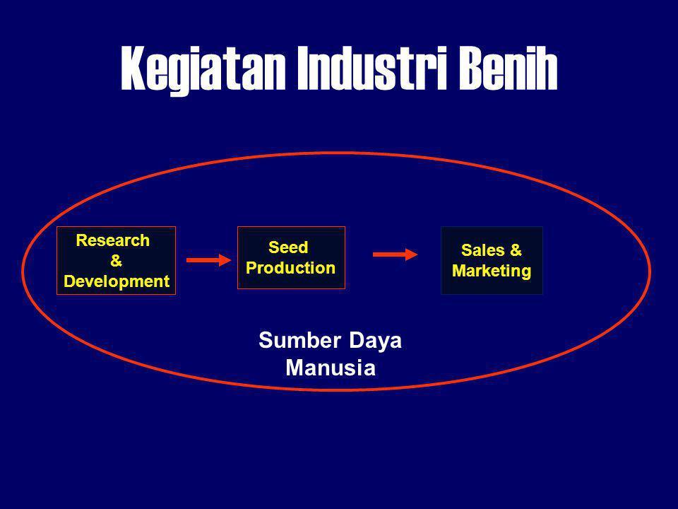 Kegiatan Industri Benih Research & Development Seed Production Sales & Marketing Sumber Daya Manusia