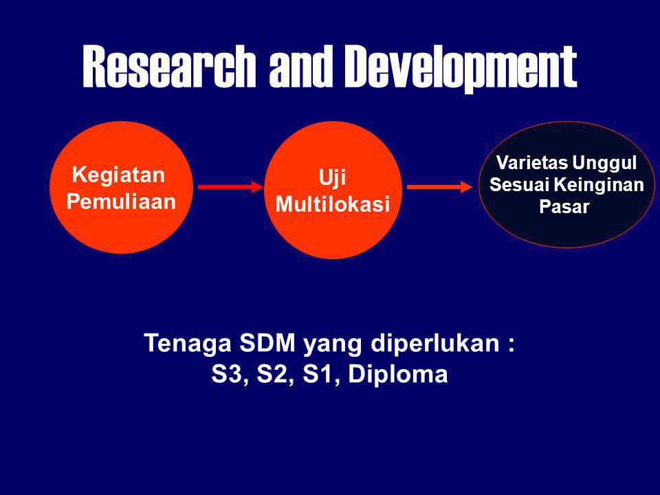 Research and Development Kegiatan Pemuliaan Uji Multilokasi Varietas Unggul Sesuai Keinginan Pasar Tenaga SDM yang diperlukan : S3, S2, S1, Diploma