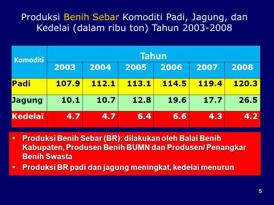  Produksi Benih Sebar (BR): dilakukan oleh Balai Benih Kabupaten, Produsen Benih BUMN dan Produsen/ Penangkar Benih Swasta  Produksi BR padi dan jag