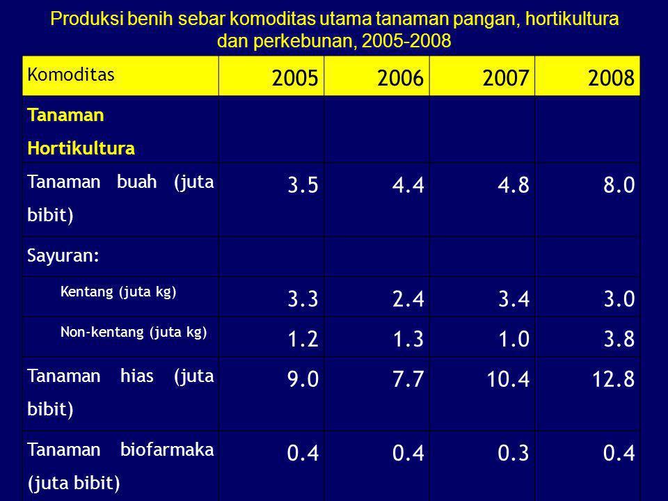 Komoditas 2005200620072008 Tanaman Hortikultura Tanaman buah (juta bibit) 3.54.44.88.0 Sayuran: Kentang (juta kg) 3.32.43.43.0 Non-kentang (juta kg) 1