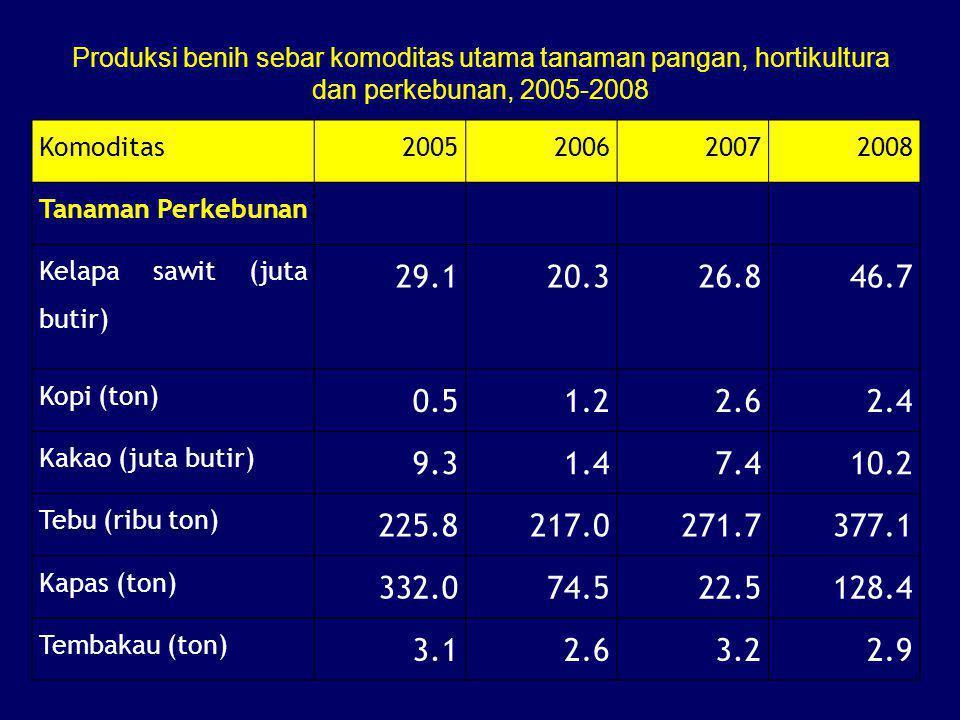 Komoditas2005200620072008 Tanaman Perkebunan Kelapa sawit (juta butir) 29.120.326.846.7 Kopi (ton) 0.51.22.62.4 Kakao (juta butir) 9.31.47.410.2 Tebu