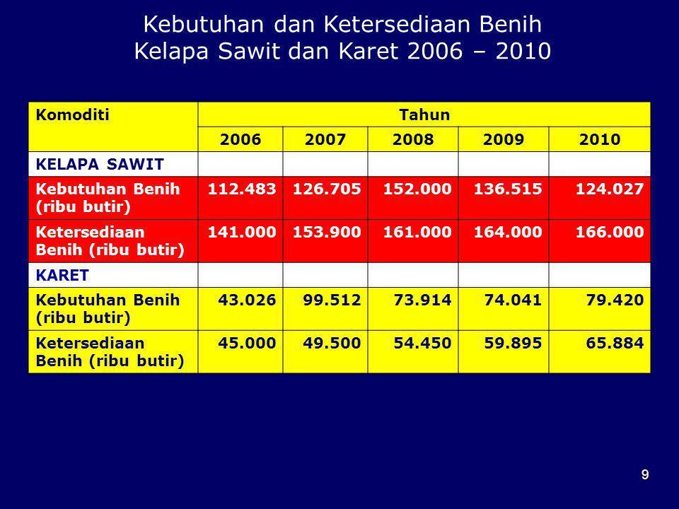 9 Kebutuhan dan Ketersediaan Benih Kelapa Sawit dan Karet 2006 – 2010 KomoditiTahun 20062007200820092010 KELAPA SAWIT Kebutuhan Benih (ribu butir) 112