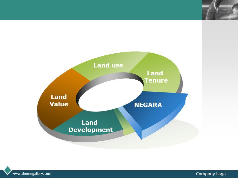 LOGO www.themegallery.com Company Logo Land Value Land use Land Tenure NEGARA Land Development