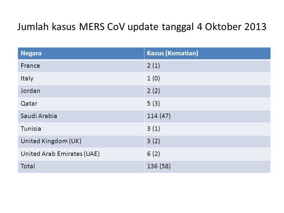 Jumlah kasus MERS CoV update tanggal 4 Oktober 2013 NegaraKasus (Kematian) France2 (1) Italy1 (0) Jordan2 (2) Qatar5 (3) Saudi Arabia114 (47) Tunisia3